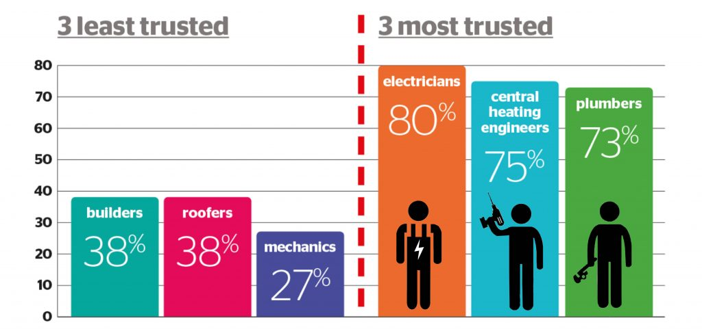 Central heating engineers win public trust