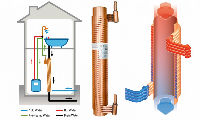 Wise up to water waste heat recovery