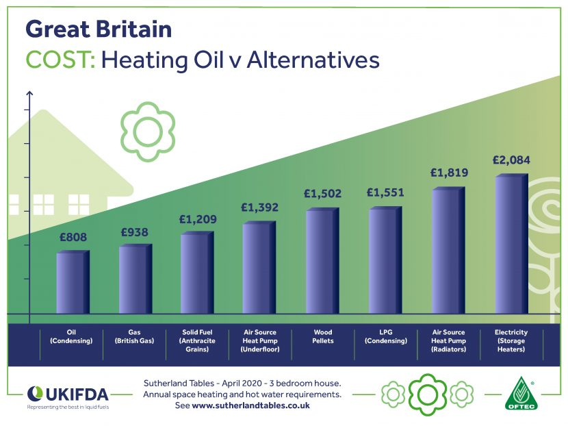 Oil heating users benefit from drop in energy costs
