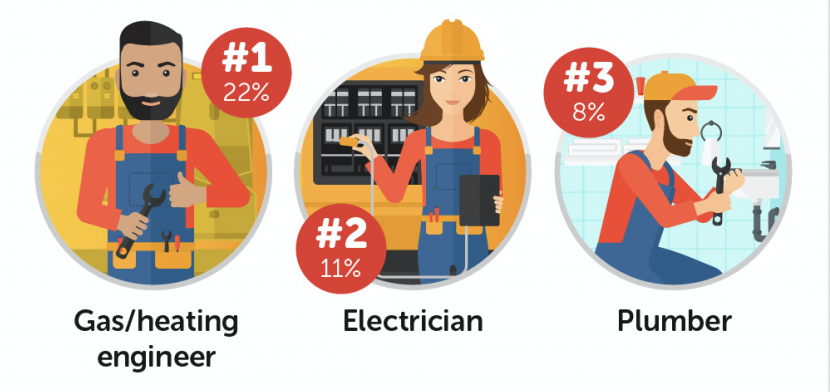 Heating engineers most trusted traders, poll reveals
