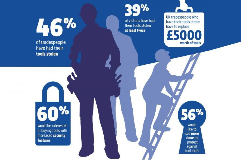 Survey reveals the impact of tool theft