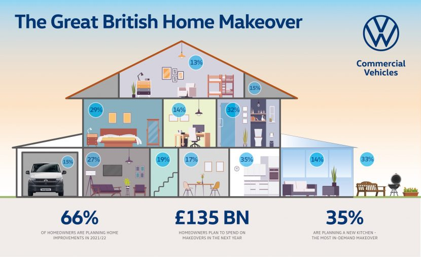 A big year for home improvements
