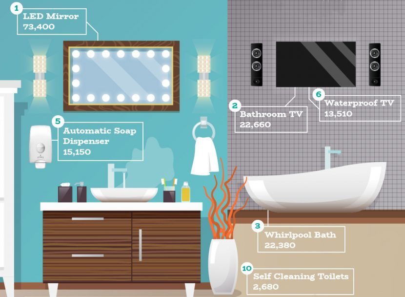 Research shows most popular bathroom tech